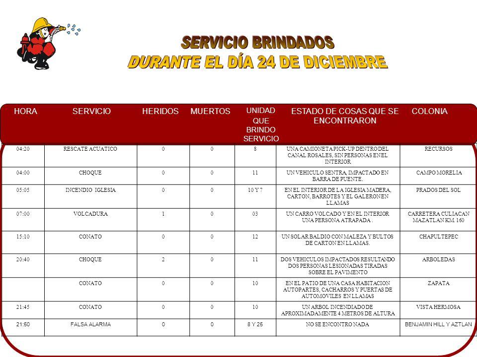 HORASERVICIOHERIDOSMUERTOS UNIDAD QUE BRINDO SERVICIO ESTADO DE COSAS QUE SE ENCONTRARON COLONIA 07:00INCENDIO EN COMERCIO005Y A ESTABA CONTROLADO POR TRABAJADORES LOMAS DEL BOULEVARD 10:15FALSA ALARMA0010SE LLEGO AL LUGAR Y NO SE ENCONTRO Y NO SE ENCONTRO NADA GUADALUPE 10:20CONATO0010UNA PALMERA EN LLAMAS LA CUAL ESTABA DAÑANDO LOS CABLES DE ALTA TENSION CENTRO 11:00CONATO005EN UN SOLAR BALDIO MALEZA SECA EN LLAMAS PROPAGANDOSE BARRANCOS 14:48CONATO0010EN UNA CASA HABITACION ABABNDONADA DE MATERIAL CON LAMINA CON LAS VEGAS EN LLAMAS Y EL MONTE CON VARIOS FOCOS DE INCENDIO CAMPESINA EL BARRIO 17:14CONATO0012EN UN LOTE BALDIO DE BASURA EN LLAMAS PROVOCANDO MOLESTIAS A LOS VECINOS DESARROLLO URBANO TRES RIOS