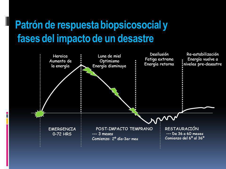 Patrón de respuesta biopsicosocial y fases del impacto de un desastre Heroica Aumento de la energía Luna de miel Optimismo Energía disminuye Desilusió