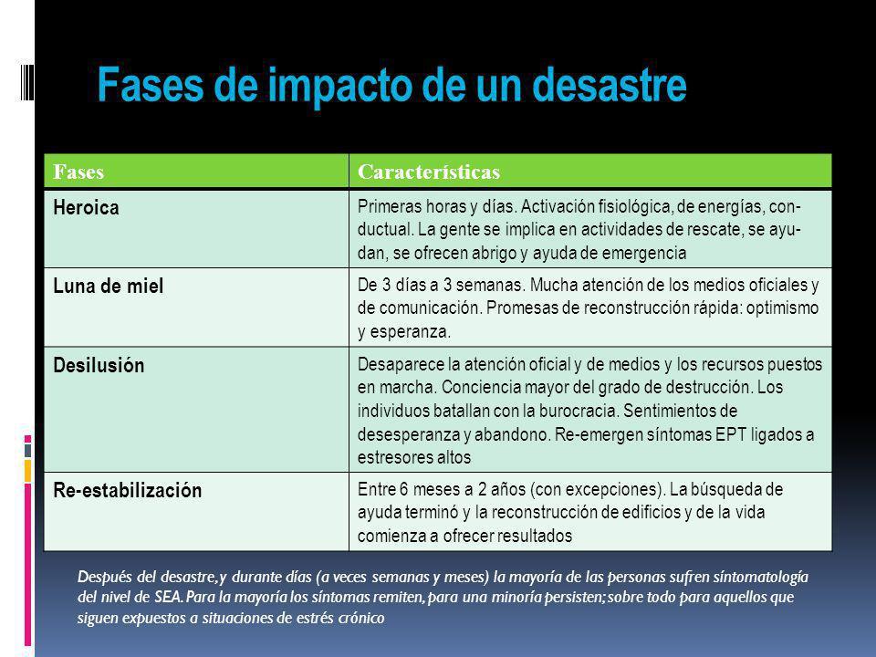 Fases de impacto de un desastre FasesCaracterísticas Heroica Primeras horas y días. Activación fisiológica, de energías, con- ductual. La gente se imp