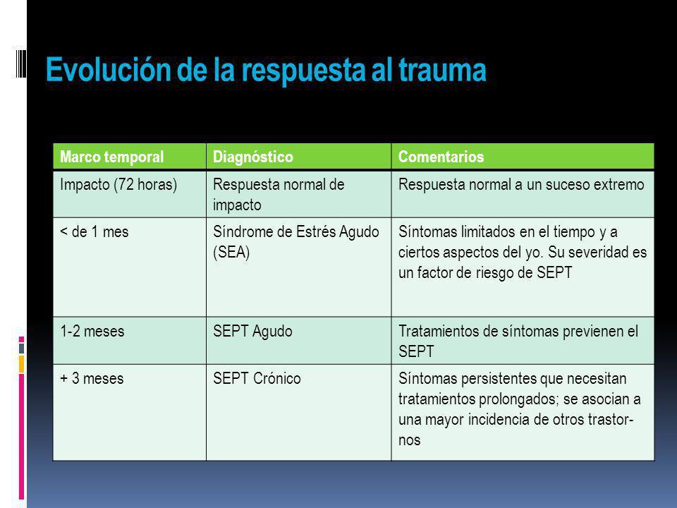 Evolución de la respuesta al trauma Marco temporalDiagnósticoComentarios Impacto (72 horas)Respuesta normal de impacto Respuesta normal a un suceso ex