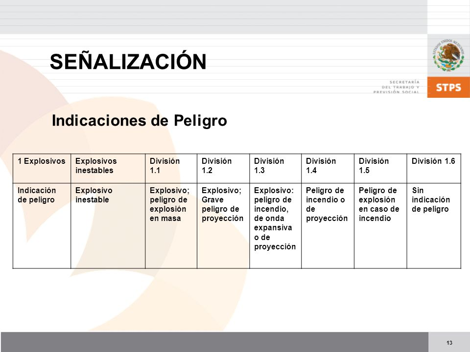 13 Indicaciones de Peligro 1 ExplosivosExplosivos inestables División 1.1 División 1.2 División 1.3 División 1.4 División 1.5 División 1.6 Indicación