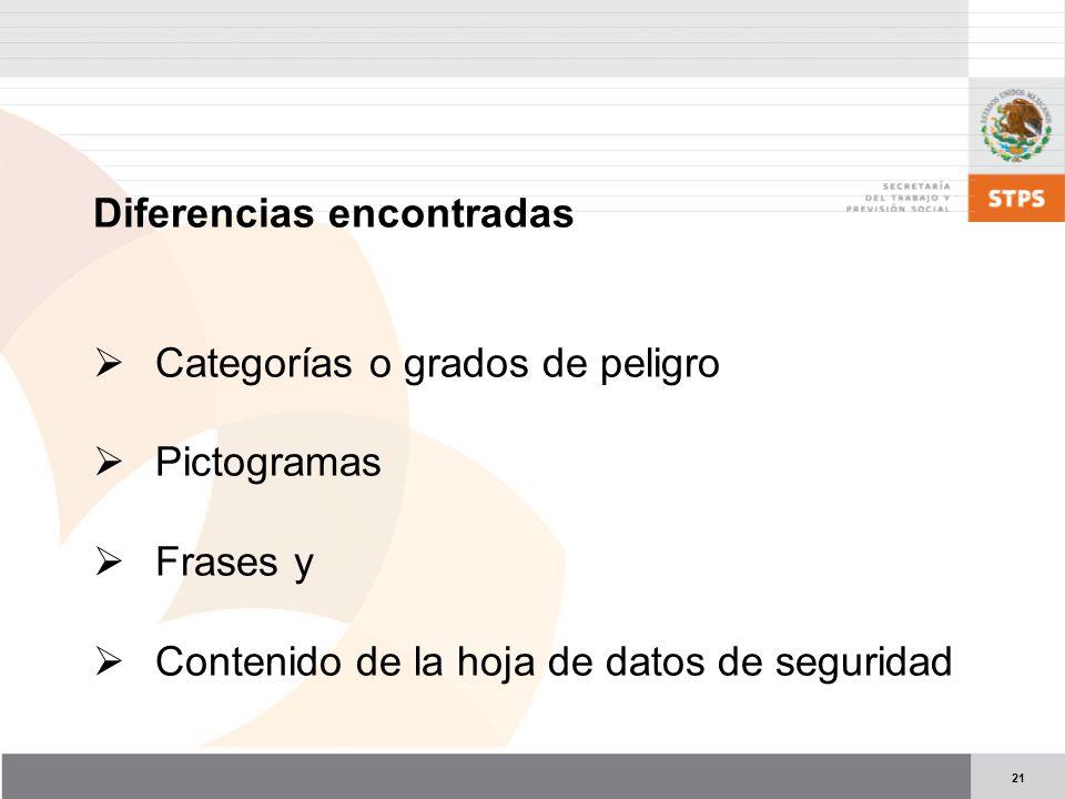 21 Diferencias encontradas Categorías o grados de peligro Pictogramas Frases y Contenido de la hoja de datos de seguridad