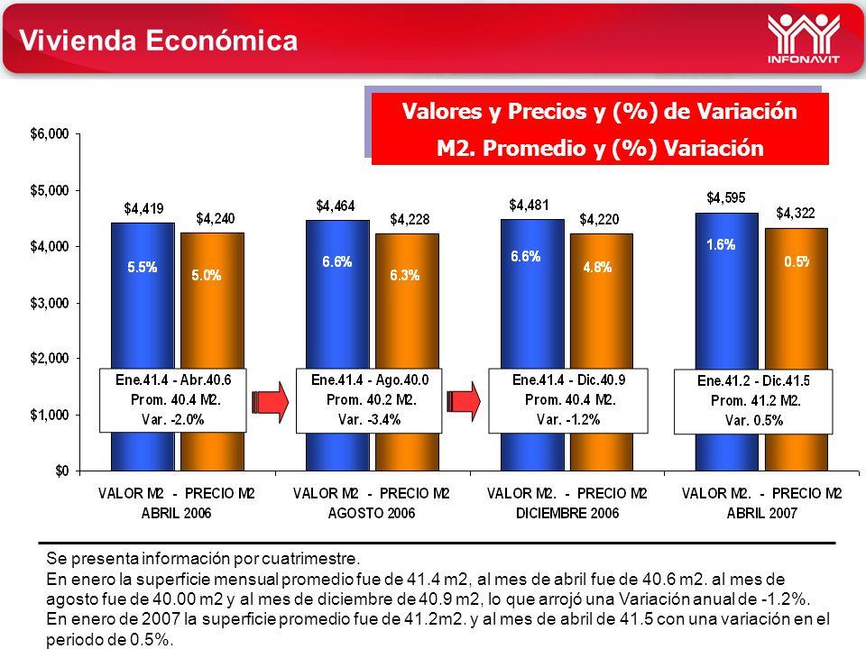 INFONAVIT tu derecho a vivir mejor tu derecho a vivir mejor Vivienda Económica Valores y Precios y (%) de Variación M2. Promedio y (%) Variación Valor