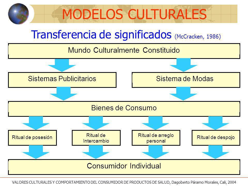 Consumidor Individual Ritual de posesión Ritual de Intercambio Mundo Culturalmente Constituido Bienes de Consumo Sistemas PublicitariosSistema de Moda
