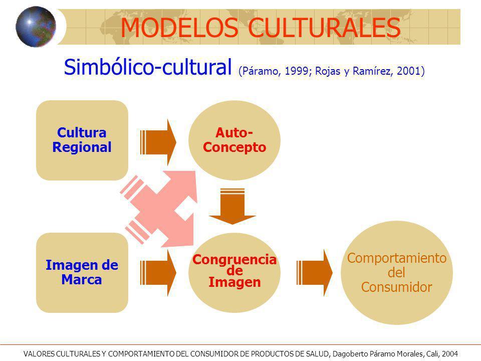 Cultura Regional Imagen de Marca Congruencia de Imagen Auto- Concepto Comportamiento del Consumidor Simbólico-cultural (Páramo, 1999; Rojas y Ramírez,