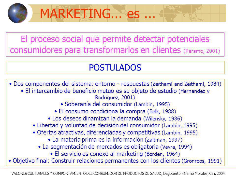 MARKETING... es... El proceso social que permite detectar potenciales consumidores para transformarlos en clientes (Páramo, 2001) POSTULADOS Dos compo
