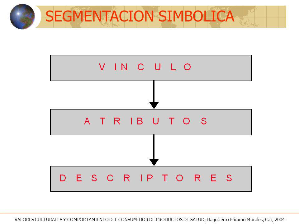 SEGMENTACION SIMBOLICA VALORES CULTURALES Y COMPORTAMIENTO DEL CONSUMIDOR DE PRODUCTOS DE SALUD, Dagoberto Páramo Morales, Cali, 2004