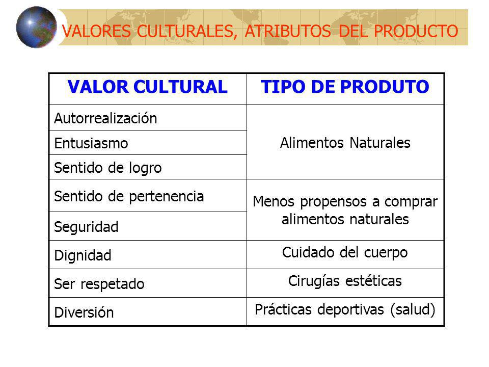 VALORES CULTURALES, ATRIBUTOS DEL PRODUCTO VALOR CULTURALTIPO DE PRODUTO Autorrealización Alimentos Naturales Entusiasmo Sentido de logro Sentido de p