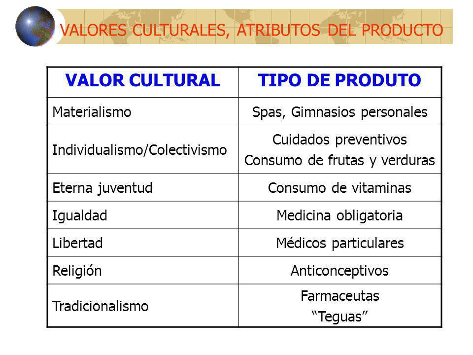 VALORES CULTURALES, ATRIBUTOS DEL PRODUCTO VALOR CULTURALTIPO DE PRODUTO MaterialismoSpas, Gimnasios personales Individualismo/Colectivismo Cuidados p