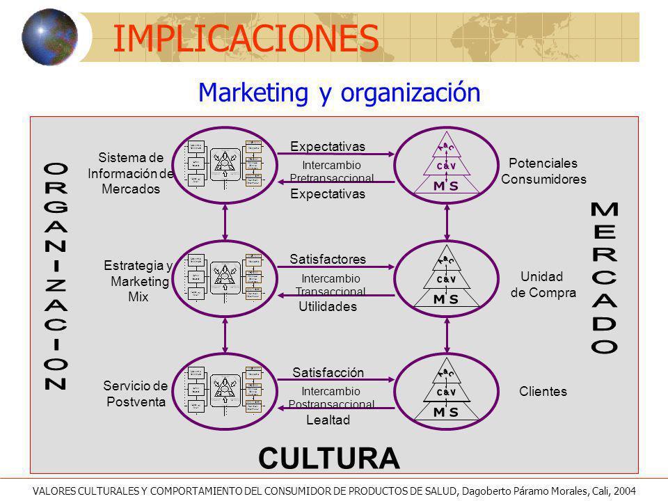 Potenciales Consumidores Intercambio Pretransaccional Expectativas Unidad de Compra Intercambio Transaccional Satisfactores Utilidades Clientes Interc
