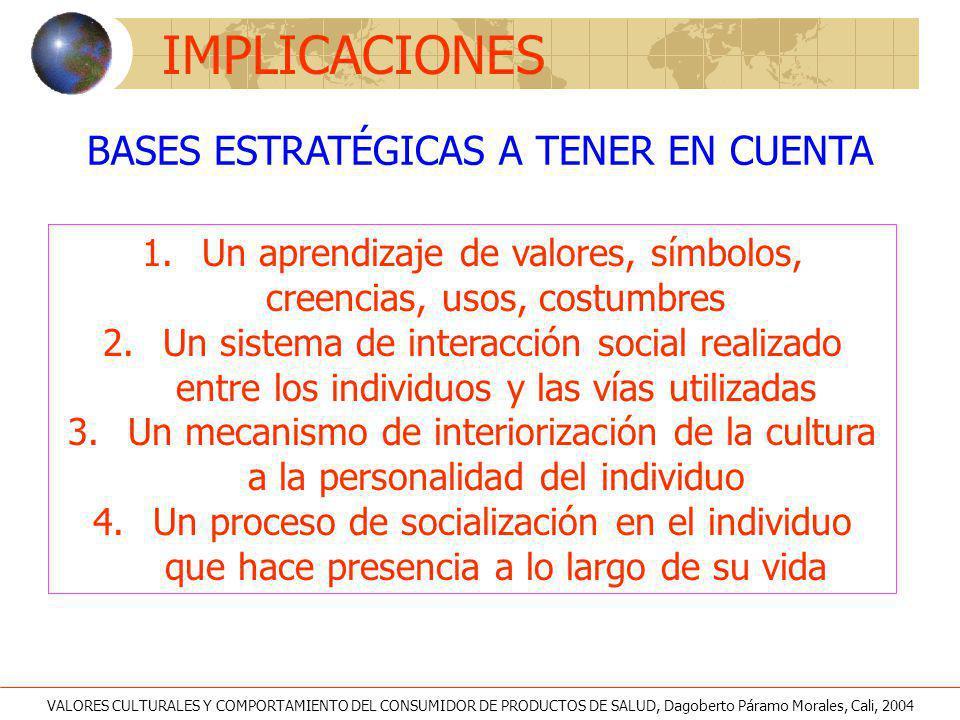 BASES ESTRATÉGICAS A TENER EN CUENTA 1. Un aprendizaje de valores, símbolos, creencias, usos, costumbres 2. Un sistema de interacción social realizado