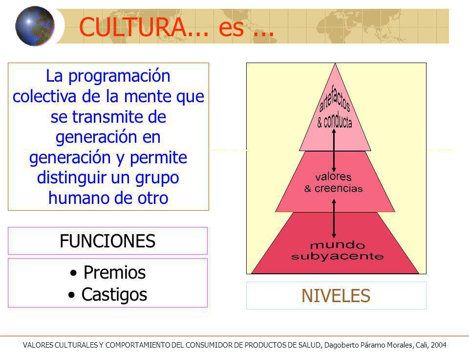 CULTURA... es... La programación colectiva de la mente que se transmite de generación en generación y permite distinguir un grupo humano de otro NIVEL