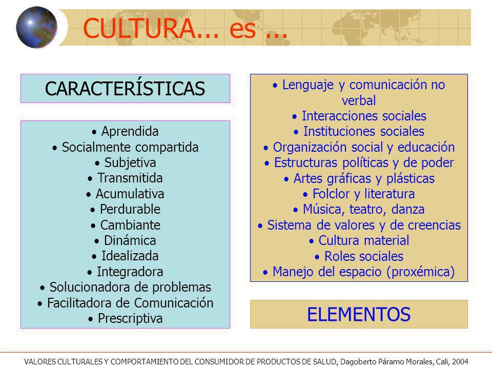 CULTURA... es... ELEMENTOS CARACTERÍSTICAS Aprendida Socialmente compartida Subjetiva Transmitida Acumulativa Perdurable Cambiante Dinámica Idealizada