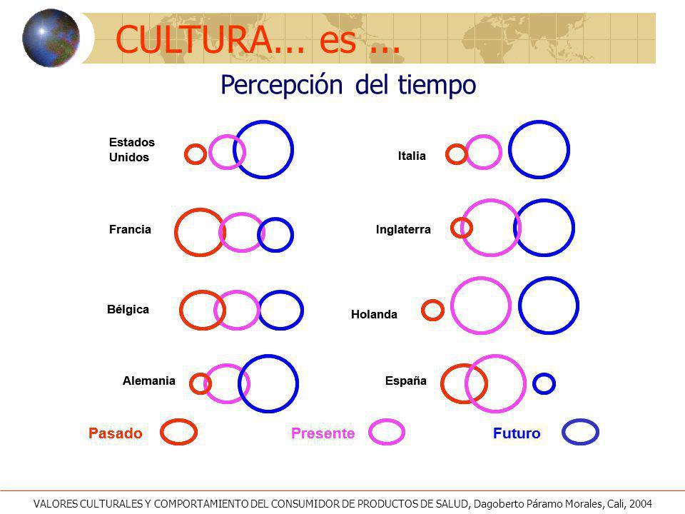 Modelo de una cultura organizacional orientada al mercado Cultura de la Globalización Cultura del Sector Cultura Nacional CLIENTE Orientación a la competencia Coordinación interfuncional Rentabilidad Largo plazo LIDERAZGO Management PROCESOS Estrategias Sistemas Estructuras EFECTIVIDAD Desempeño Supervivencia IMPLICACIONES Páramo, 1998 VALORES CULTURALES Y COMPORTAMIENTO DEL CONSUMIDOR DE PRODUCTOS DE SALUD, Dagoberto Páramo Morales, Cali, 2004