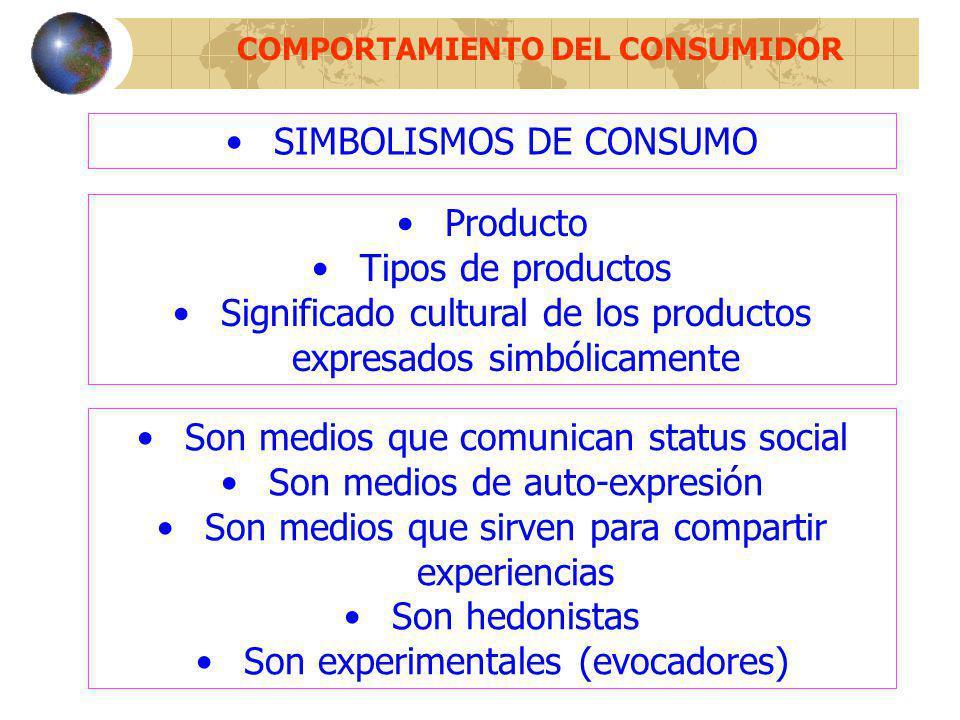 COMPORTAMIENTO DEL CONSUMIDOR Producto Tipos de productos Significado cultural de los productos expresados simbólicamente Son medios que comunican sta