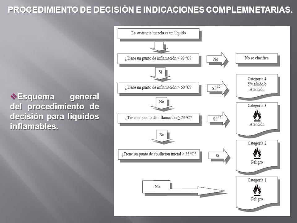 PROCEDIMIENTO DE DECISIÒN E INDICACIONES COMPLEMNETARIAS. Esquema general del procedimiento de decisión para líquidos inflamables. Esquema general del