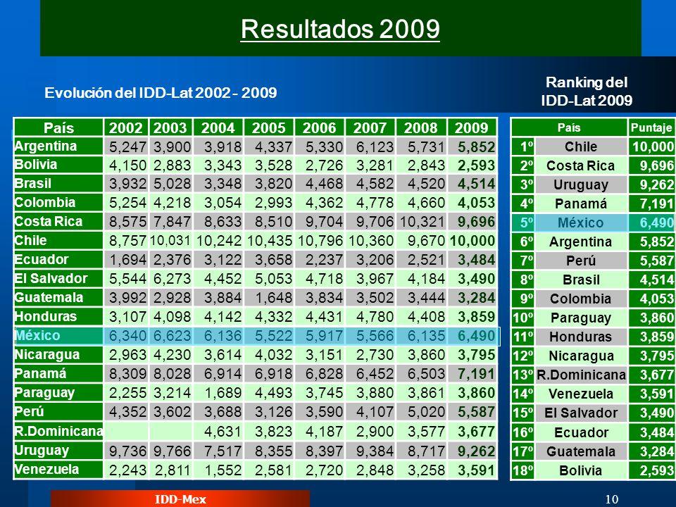 IDD-Mex 10 Ranking del IDD-Lat 2009 Evolución del IDD-Lat 2002 - 2009 Resultados 2009 PaísPuntaje 1ºChile10,000 2ºCosta Rica9,696 3ºUruguay9,262 4ºPan