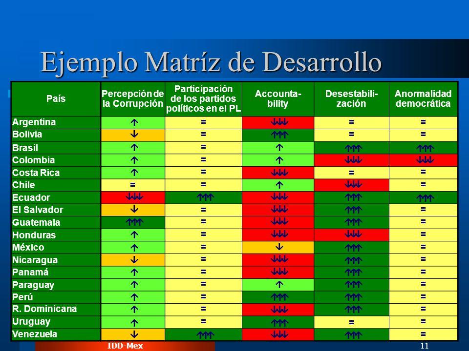 IDD-Mex 11 Ejemplo Matríz de Desarrollo País Percepción de la Corrupción Participación de los partidos políticos en el PL Accounta- bility Desestabili- zación Anormalidad democrática Argentina = == Bolivia = == Brasil = Colombia = Costa Rica = = = Chile= = = Ecuador El Salvador = = Guatemala = = Honduras = = México = = Nicaragua = = Panamá = = Paraguay = = Perú = = R.
