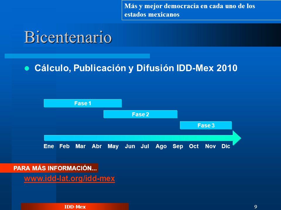 IDD-Mex 9 Bicentenario Cálculo, Publicación y Difusión IDD-Mex 2010 PARA MÁS INFORMACIÓN... www.idd-lat.org/idd-mex EneFebMarAbrMayJunJulSepOctNovDic