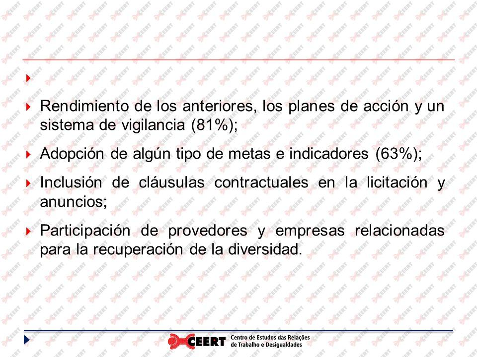 Rendimiento de los anteriores, los planes de acción y un sistema de vigilancia (81%); Adopción de algún tipo de metas e indicadores (63%); Inclusión de cláusulas contractuales en la licitación y anuncios; Participación de provedores y empresas relacionadas para la recuperación de la diversidad.