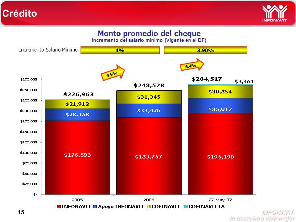 INFONAVIT tu derecho a vivir mejor tu derecho a vivir mejor 15 Monto promedio del cheque Incremento del salario mínimo (Vigente en el DF) Incremento Salario Mínimo 9.5% 6.4% Crédito 4% 3.90%