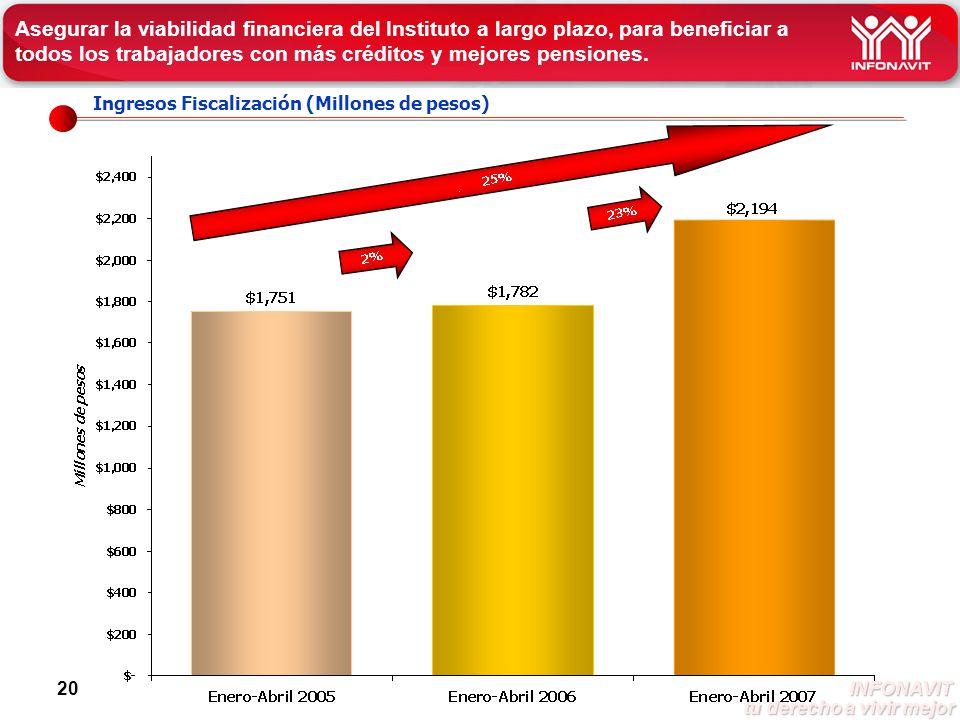 INFONAVIT tu derecho a vivir mejor tu derecho a vivir mejor 20 Ingresos Fiscalización (Millones de pesos) Asegurar la viabilidad financiera del Instituto a largo plazo, para beneficiar a todos los trabajadores con más créditos y mejores pensiones.
