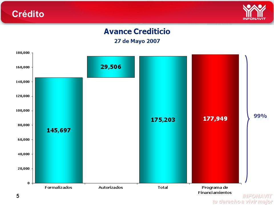 INFONAVIT tu derecho a vivir mejor tu derecho a vivir mejor 6 Distribución Crediticia 27 de Mayo 2007 77% 147% 84% 81% 98% Crédito 62%