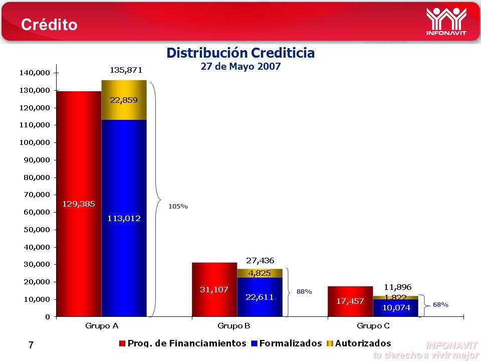 INFONAVIT tu derecho a vivir mejor tu derecho a vivir mejor 7 Distribución Crediticia 27 de Mayo 2007 105% 88% 68% Crédito
