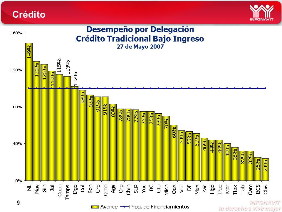INFONAVIT tu derecho a vivir mejor tu derecho a vivir mejor 9 Desempeño por Delegación Crédito Tradicional Bajo Ingreso 27 de Mayo 2007 Crédito