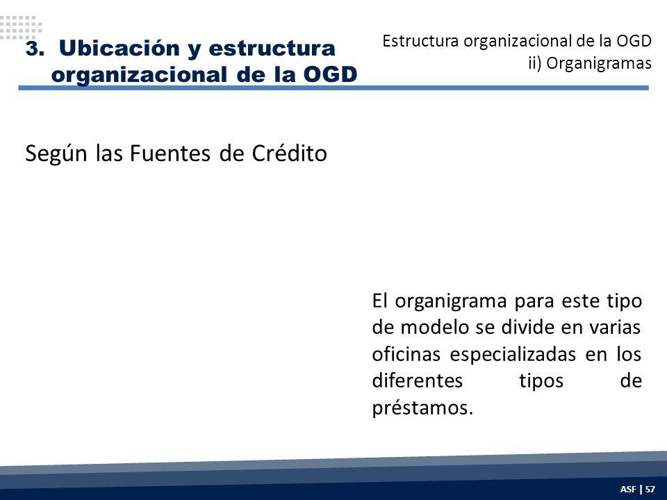 El organigrama para este tipo de modelo se divide en varias oficinas especializadas en los diferentes tipos de préstamos.