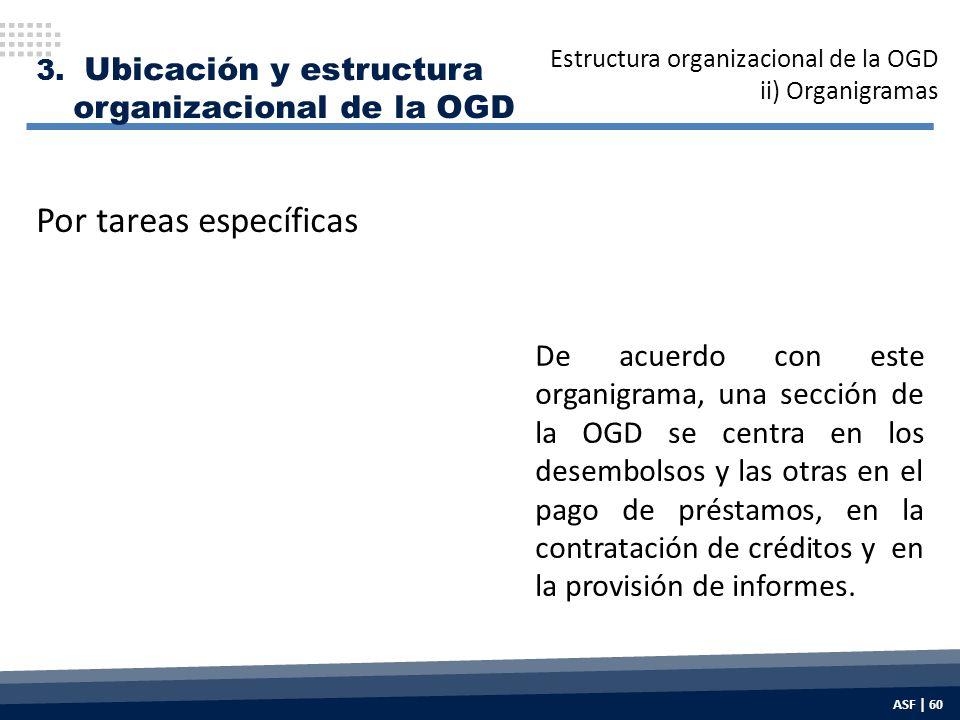 De acuerdo con este organigrama, una sección de la OGD se centra en los desembolsos y las otras en el pago de préstamos, en la contratación de créditos y en la provisión de informes.