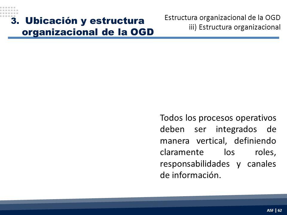 Todos los procesos operativos deben ser integrados de manera vertical, definiendo claramente los roles, responsabilidades y canales de información.