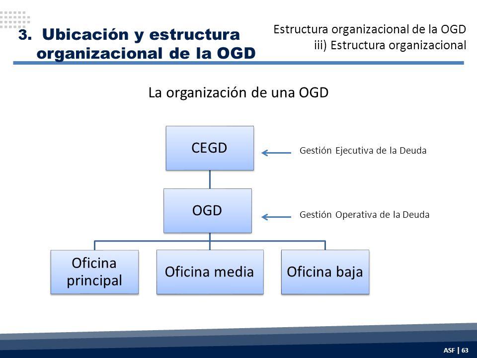 La organización de una OGD CEGD Oficina principal Oficina mediaOficina baja OGD Gestión Ejecutiva de la Deuda Gestión Operativa de la Deuda 3.