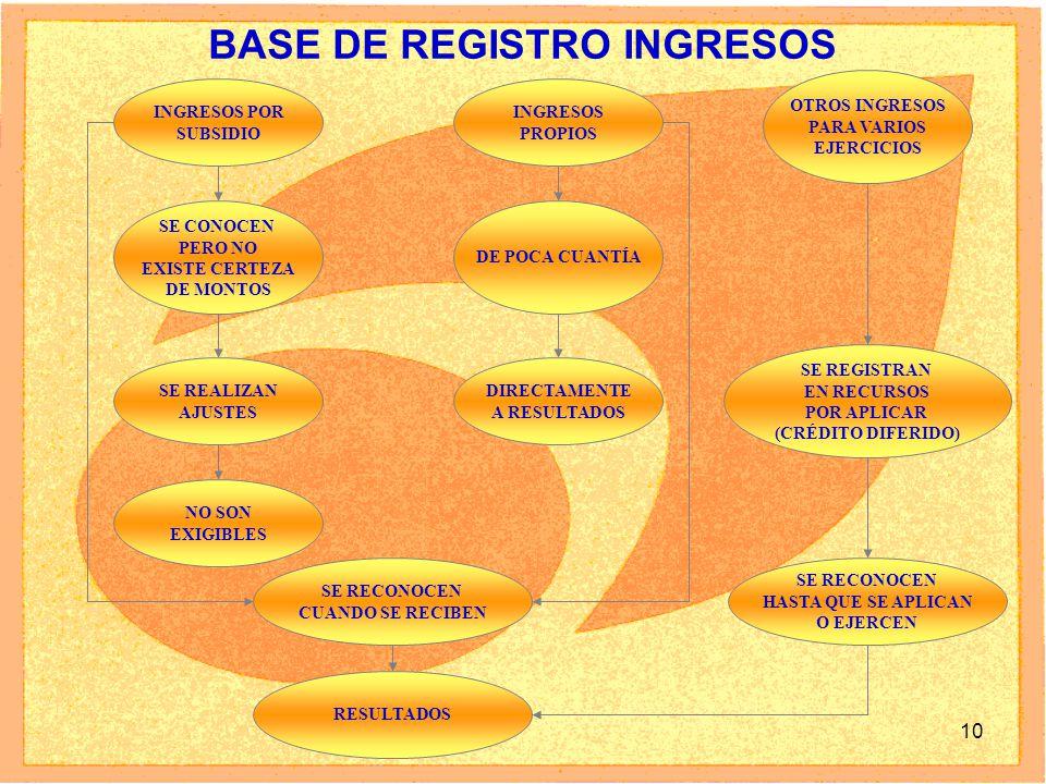 10 BASE DE REGISTRO INGRESOS INGRESOS POR SUBSIDIO INGRESOS PROPIOS OTROS INGRESOS PARA VARIOS EJERCICIOS SE CONOCEN PERO NO EXISTE CERTEZA DE MONTOS DE POCA CUANTÍA SE REALIZAN AJUSTES DIRECTAMENTE A RESULTADOS NO SON EXIGIBLES SE REGISTRAN EN RECURSOS POR APLICAR (CRÉDITO DIFERIDO) SE RECONOCEN CUANDO SE RECIBEN RESULTADOS SE RECONOCEN HASTA QUE SE APLICAN O EJERCEN