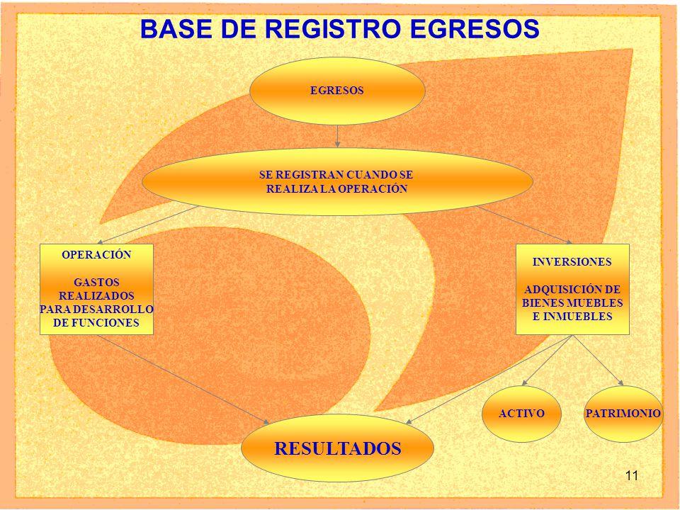 11 BASE DE REGISTRO EGRESOS EGRESOS SE REGISTRAN CUANDO SE REALIZA LA OPERACIÓN OPERACIÓN GASTOS REALIZADOS PARA DESARROLLO DE FUNCIONES INVERSIONES ADQUISICIÓN DE BIENES MUEBLES E INMUEBLES RESULTADOS ACTIVOPATRIMONIO