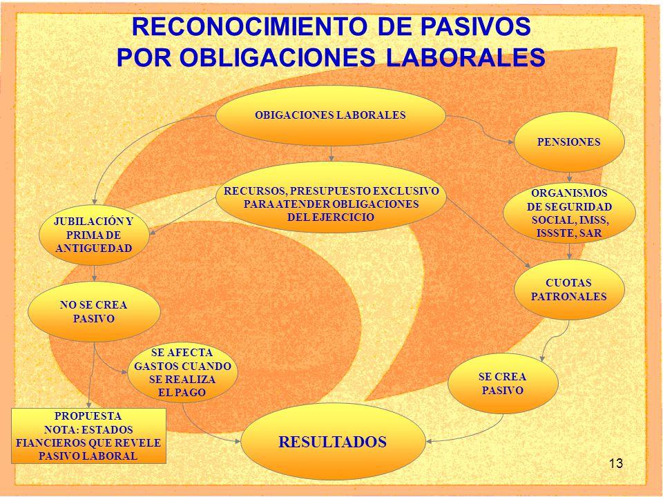 13 RECONOCIMIENTO DE PASIVOS POR OBLIGACIONES LABORALES OBIGACIONES LABORALES JUBILACIÓN Y PRIMA DE ANTIGUEDAD PENSIONES RESULTADOS ORGANISMOS DE SEGURIDAD SOCIAL, IMSS, ISSSTE, SAR CUOTAS PATRONALES SE CREA PASIVO RECURSOS, PRESUPUESTO EXCLUSIVO PARA ATENDER OBLIGACIONES DEL EJERCICIO NO SE CREA PASIVO SE AFECTA GASTOS CUANDO SE REALIZA EL PAGO PROPUESTA NOTA: ESTADOS FIANCIEROS QUE REVELE PASIVO LABORAL