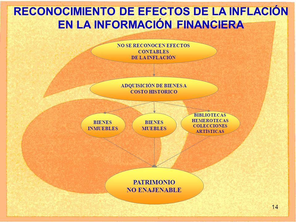 14 RECONOCIMIENTO DE EFECTOS DE LA INFLACIÓN EN LA INFORMACIÓN FINANCIERA NO SE RECONOCEN EFECTOS CONTABLES DE LA INFLACIÓN ADQUISICIÓN DE BIENES A CO