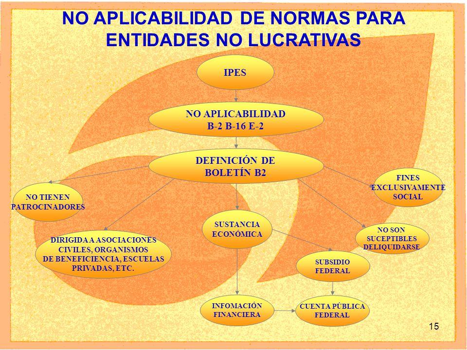 15 NO APLICABILIDAD DE NORMAS PARA ENTIDADES NO LUCRATIVAS IPES NO TIENEN PATROCINADORES DIRIGIDA A ASOCIACIONES CIVILES, ORGANISMOS DE BENEFICIENCIA, ESCUELAS PRIVADAS, ETC.