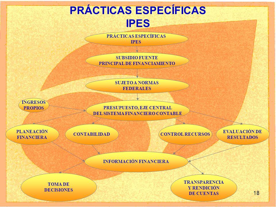 18 PRÁCTICAS ESPECÍFICAS IPES PRÁCTICAS ESPECÍFICAS IPES SUBSIDIO FUENTE PRINCIPAL DE FINANCIAMIENTO SUJETO A NORMAS FEDERALES PRESUPUESTO, EJE CENTRA