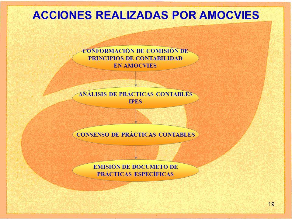 19 ACCIONES REALIZADAS POR AMOCVIES CONFORMACIÓN DE COMISIÓN DE PRINCIPIOS DE CONTABILIDAD EN AMOCVIES ANÁLISIS DE PRÁCTICAS CONTABLES IPES CONSENSO DE PRÁCTICAS CONTABLES EMISIÓN DE DOCUMETO DE PRÁCTICAS ESPECÍFICAS