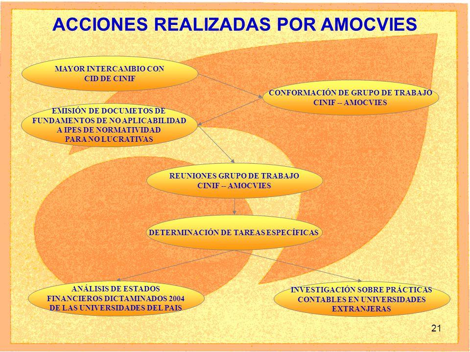 21 ACCIONES REALIZADAS POR AMOCVIES MAYOR INTERCAMBIO CON CID DE CINIF CONFORMACIÓN DE GRUPO DE TRABAJO CINIF -- AMOCVIES EMISIÓN DE DOCUMETOS DE FUNDAMENTOS DE NO APLICABILIDAD A IPES DE NORMATIVIDAD PARA NO LUCRATIVAS REUNIONES GRUPO DE TRABAJO CINIF -- AMOCVIES DETERMINACIÓN DE TAREAS ESPECÍFICAS ANÁLISIS DE ESTADOS FINANCIEROS DICTAMINADOS 2004 DE LAS UNIVERSIDADES DEL PAIS INVESTIGACIÓN SOBRE PRÁCTICAS CONTABLES EN UNIVERSIDADES EXTRANJERAS