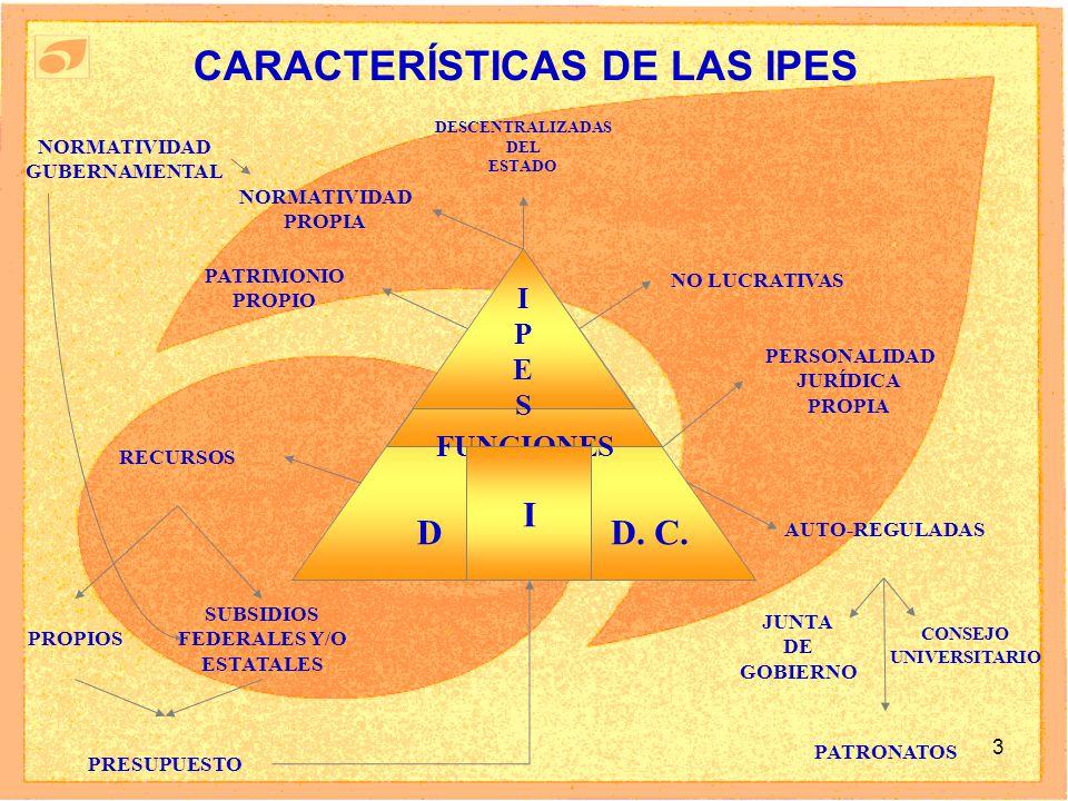 3 CARACTERÍSTICAS DE LAS IPES D. C.D FUNCIONES IPESIPES I DESCENTRALIZADAS DEL ESTADO NO LUCRATIVAS PERSONALIDAD JURÍDICA PROPIA PATRIMONIO PROPIO REC