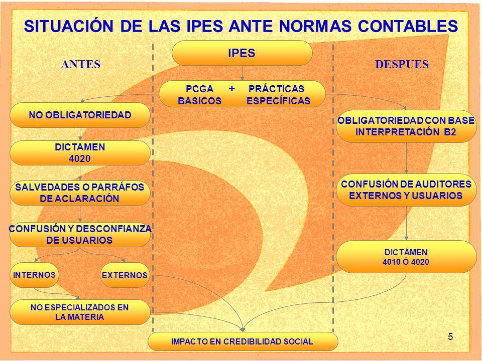 5 NO OBLIGATORIEDAD SITUACIÓN DE LAS IPES ANTE NORMAS CONTABLES DICTAMEN 4020 ANTES DESPUES IMPACTO EN CREDIBILIDAD SOCIAL IPES PCGA + PRÁCTICAS BASIC