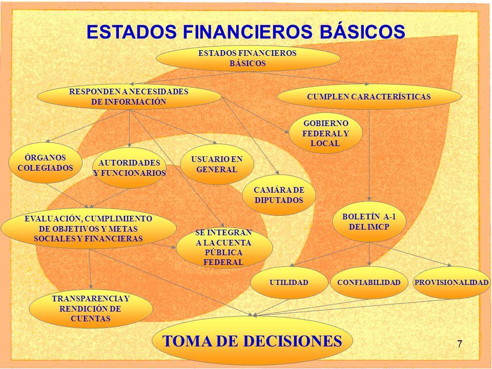 7 ESTADOS FINANCIEROS BÁSICOS ESTADOS FINANCIEROS BÁSICOS RESPONDEN A NECESIDADES DE INFORMACIÓN ÓRGANOS COLEGIADOS AUTORIDADES Y FUNCIONARIOS USUARIO