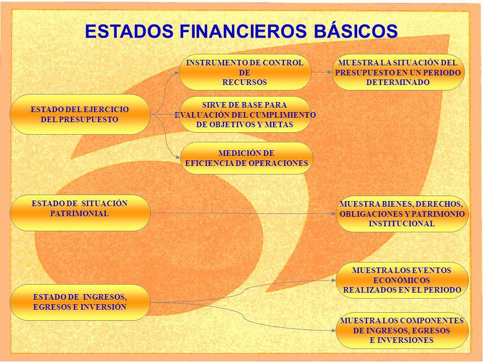 8 ESTADOS FINANCIEROS BÁSICOS ESTADO DEL EJERCICIO DEL PRESUPUESTO INSTRUMENTO DE CONTROL DE RECURSOS SIRVE DE BASE PARA EVALUACIÓN DEL CUMPLIMIENTO DE OBJETIVOS Y METAS MEDICIÓN DE EFICIENCIA DE OPERACIONES MUESTRA BIENES, DERECHOS, OBLIGACIONES Y PATRIMONIO INSTITUCIONAL ESTADO DE SITUACIÓN PATRIMONIAL ESTADO DE INGRESOS, EGRESOS E INVERSIÓN MUESTRA LOS EVENTOS ECONÓMICOS REALIZADOS EN EL PERIODO MUESTRA LOS COMPONENTES DE INGRESOS, EGRESOS E INVERSIONES MUESTRA LA SITUACIÓN DEL PRESUPUESTO EN UN PERIODO DETERMINADO