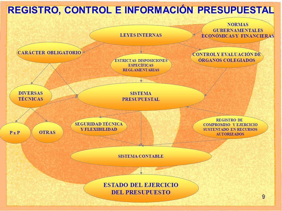 9 REGISTRO, CONTROL E INFORMACIÓN PRESUPUESTAL LEYES INTERNAS CARÁCTER OBLIGATORIO P x P DIVERSAS TÉCNICAS OTRAS SISTEMA PRESUPUESTAL SISTEMA CONTABLE SEGURIDAD TÉCNICA Y FLEXIBILIDAD ESTADO DEL EJERCICIO DEL PRESUPUESTO CONTROL Y EVALUACIÓN DE ÓRGANOS COLEGIADOS REGISTRO DE COMPROMISO Y EJERCICIO SUSTENTADO EN RECURSOS AUTORIZADOS ESTRICTAS DISPOSICIONES ESPECÍFICAS REGLAMENTARIAS NORMAS GUBERNAMENTALES ECONÓMICAS Y FINANCIERAS