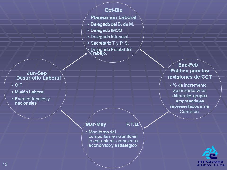 Oct-Dic Planeación Laboral Delegado del B. de M. Delegado IMSS Delegado Infonavit.