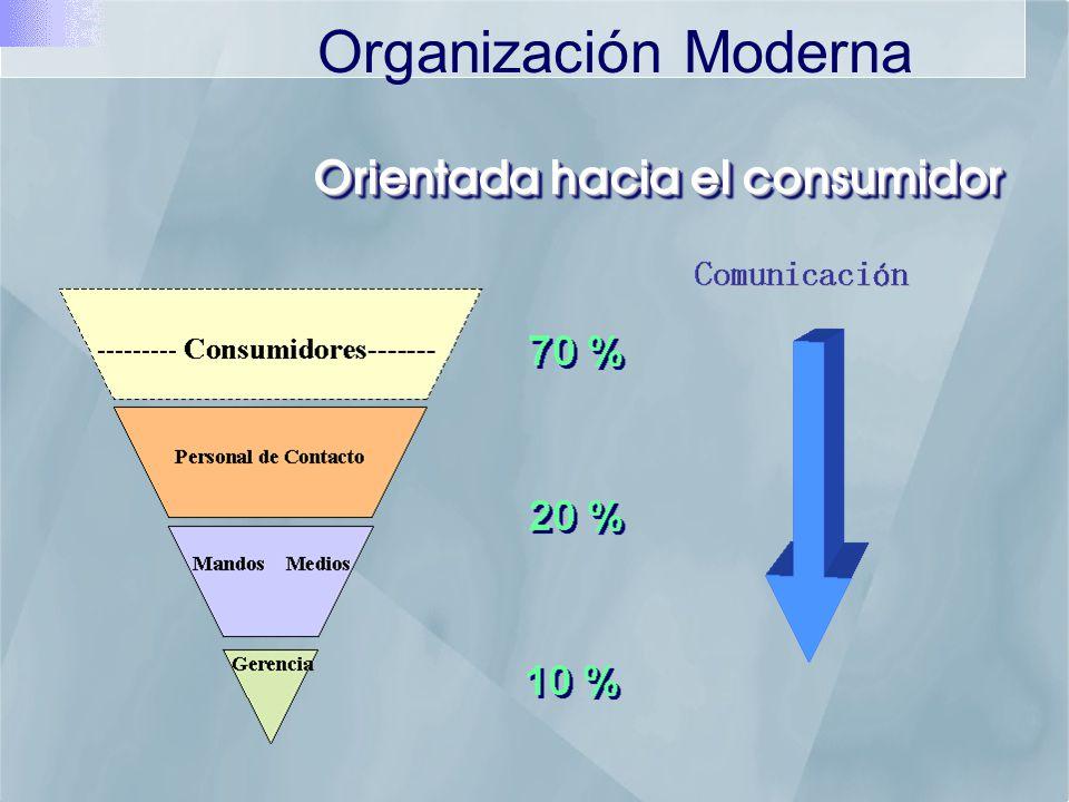 Organización Moderna Orientada hacia el consumidor