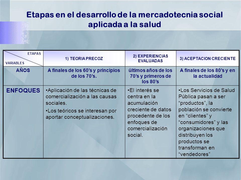 ETAPAS VARIABLES 1) TEORIA PRECOZ 2) EXPERIENCIAS EVALUADAS 3) ACEPTACION CRECIENTE AÑOSA finales de los 60s y principios de los 70s.