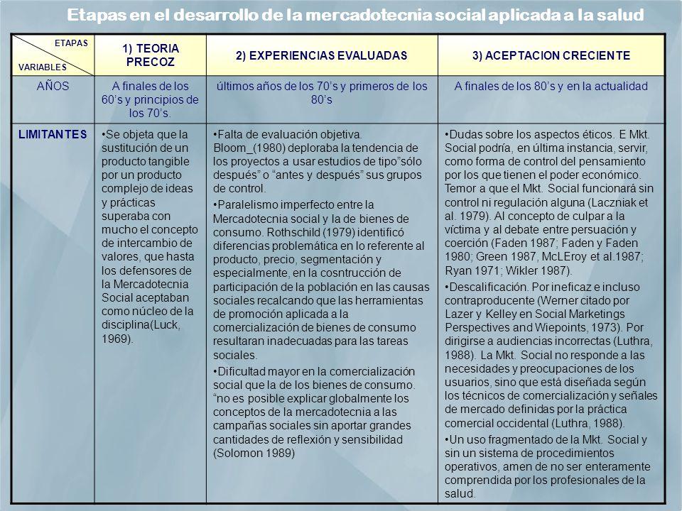 ETAPAS VARIABLES 1) TEORIA PRECOZ 2) EXPERIENCIAS EVALUADAS3) ACEPTACION CRECIENTE AÑOSA finales de los 60s y principios de los 70s.